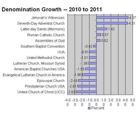 Denomination Growth from 2011 National Council of Churches Yearbook